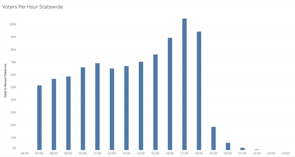A graph showing the total statewide check-ins per hour on June 9, 2020.
