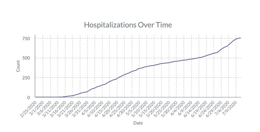 Hospitalizations Over Time