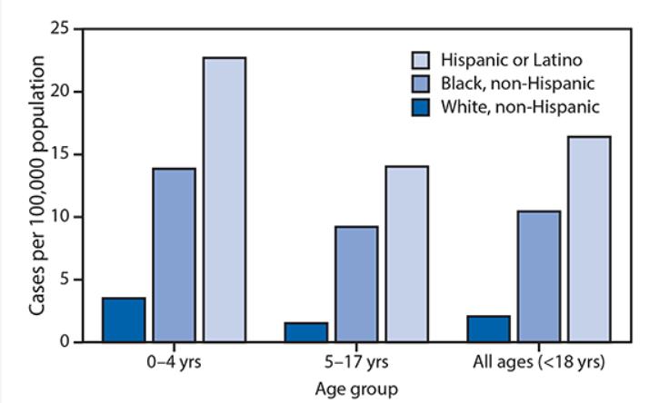 CDC study graph on racial disparities