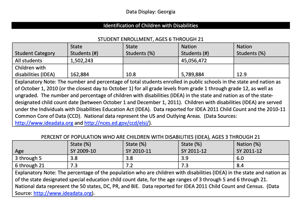 """""""Data Display: Georgia"""" reports numbers on enrollment of students with disabilities."""