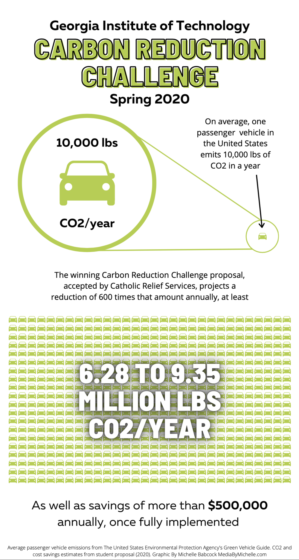 A graphic depicting projected annual savings from the winners of the Spring 2020 Carbon Reduction Challenge.
