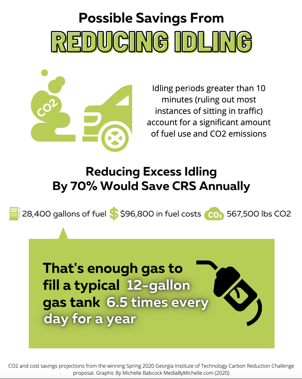 A graphic depicting possible savings from reducing idling in CRS fleet vehicles.