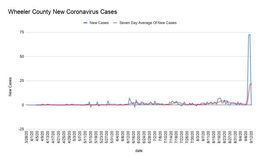 New coronavirus cases in Wheeler County.