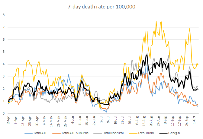 Rural COVID death rate is yellow. Atlanta is blue, Atlanta suburbs orange, nonrural is gray, and state rate is black.