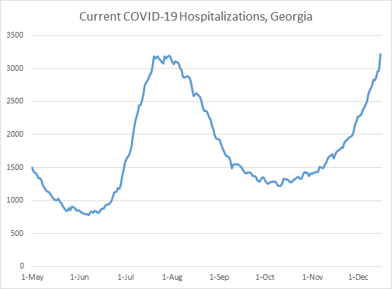Hospital COVID Census