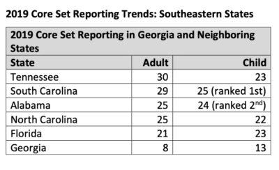 For the last two years, Georgia reported only a fraction of the information the federal Core Set requested.