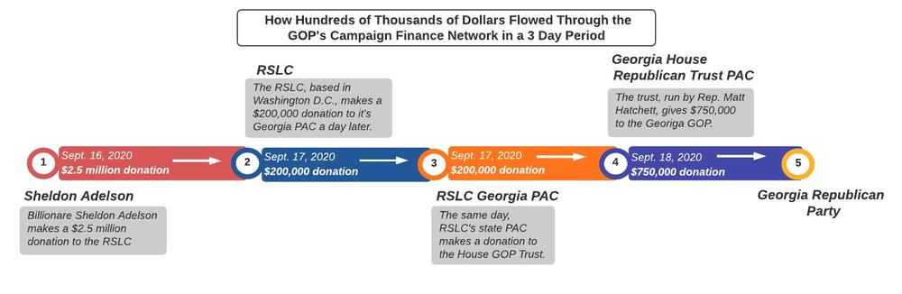 Chart of flow of money into Ga. GOP in 2020 elections