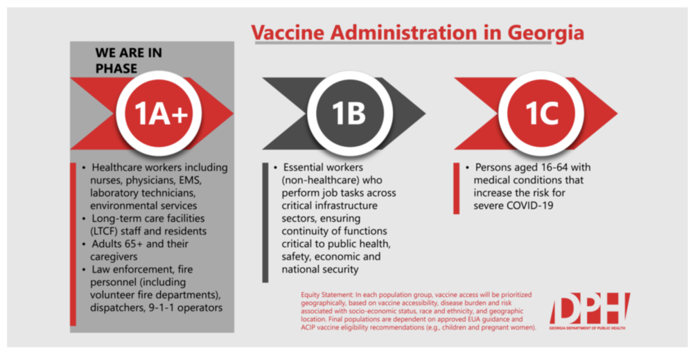 This graphic describes the current phase of vaccine administration in Georgia.