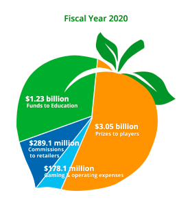 Georgia Lottery Corp. breakdown of revenue for fiscal year 2020.