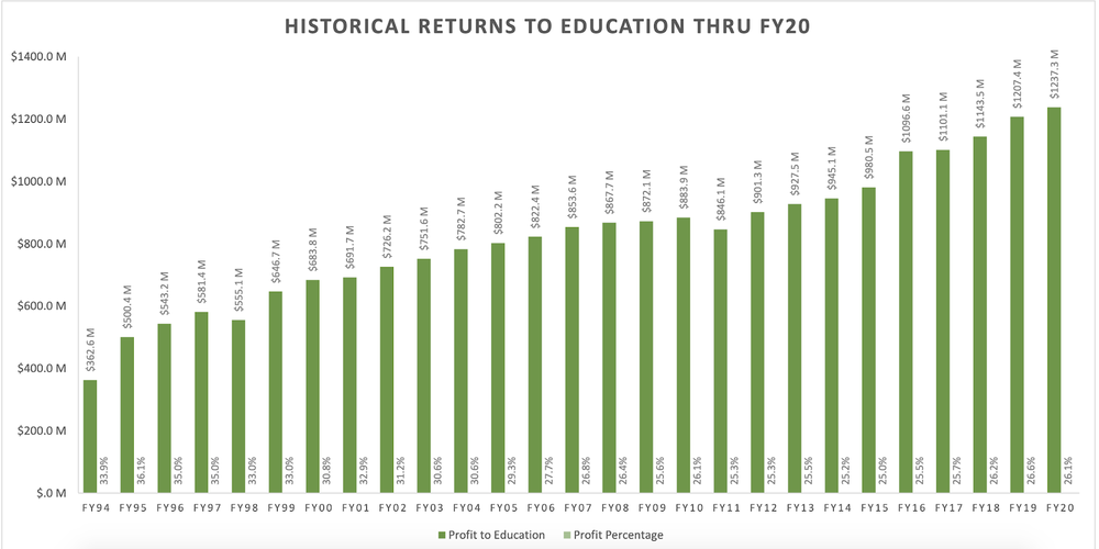 Historical returns and percentages from the Georgia Lottery Corp. to education 1994-2020.