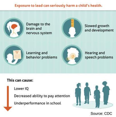 Lead risk chart.