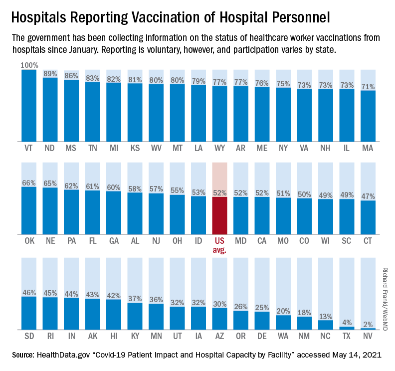 Hospital data