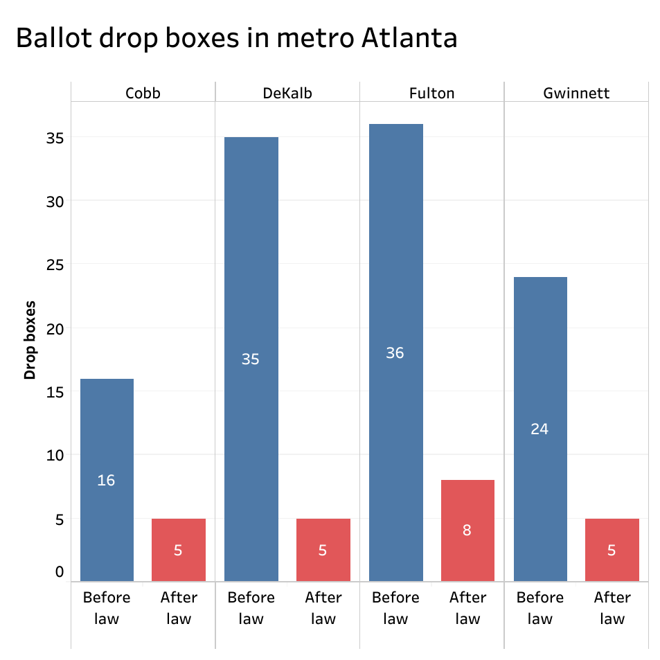 A chart showing the change in drop boxes in some counties after Georgia's new voting law takes effect.