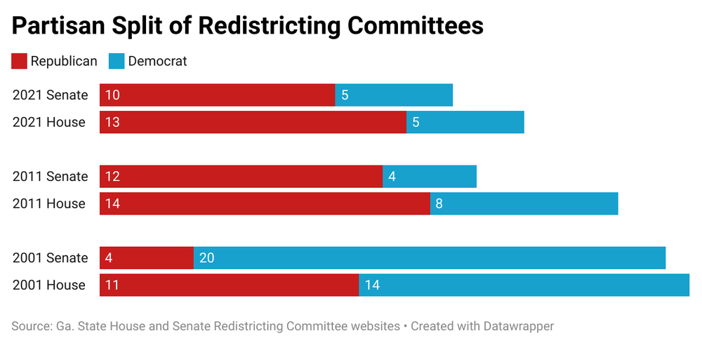 Graph of partisan redistricting committees in Georgia
