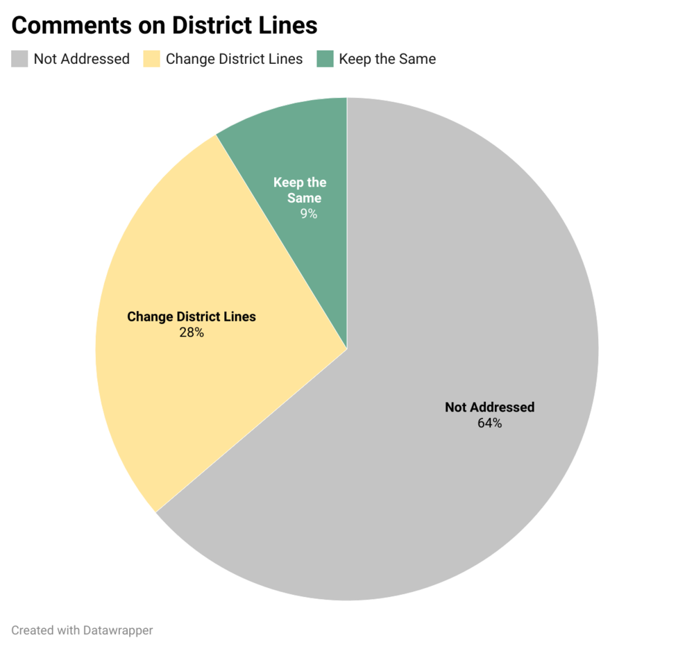 While the vast majority of public commenters did not discuss specific district boundaries, the ones that did primarily wanted lines to be changed.