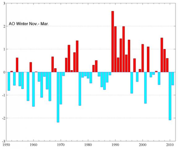 climate-ao_nov-mar_2011-600.png