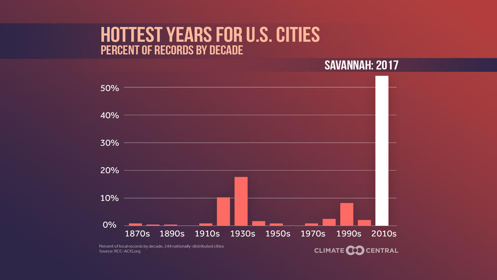 Savannah experienced one of the hottest years in history during 2017.