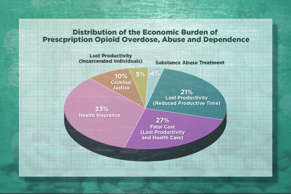 Distribution of the national economic burden of prescription opioid overdose, abuse, and dependence based on 2013 data.