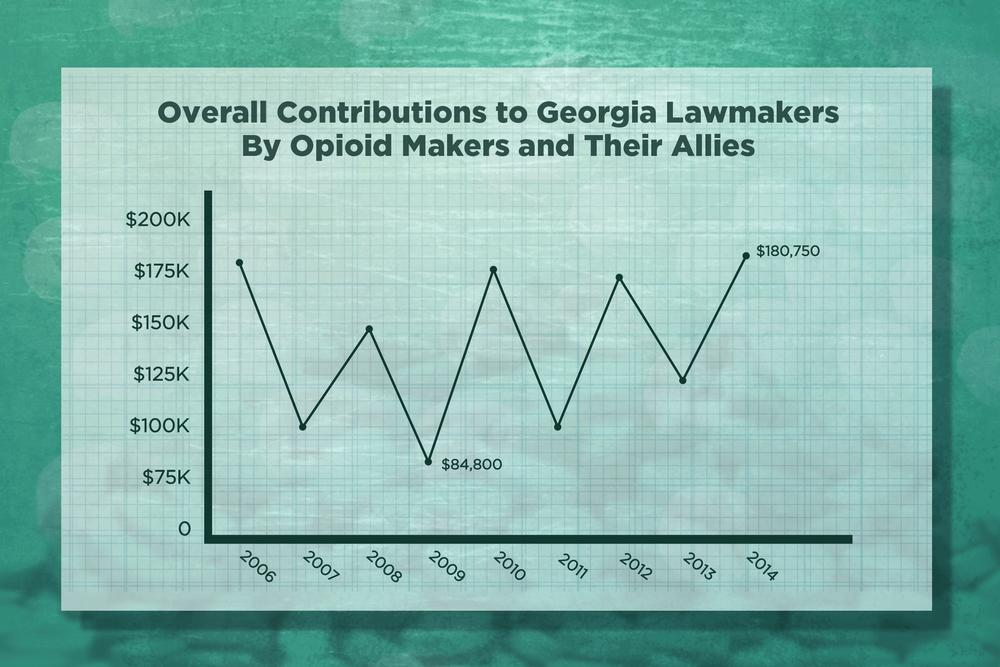 Overall contributions of opioid makers and their allies to Georgia candidates and parties from 2006 through 2014.