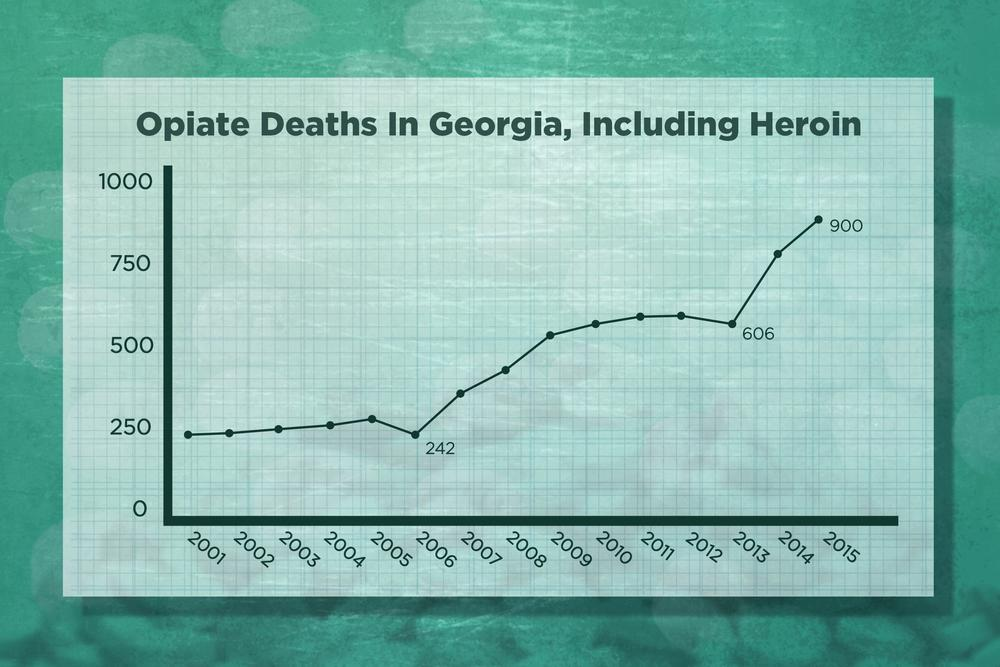 Number of drug overdose deaths related to opioids including heroin in Georgia, 2001-2015.