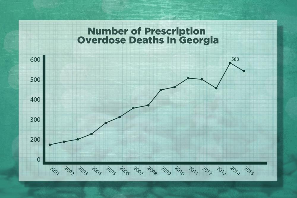 Number of prescription opioid overdose deaths in Georgia, 2001-2015.