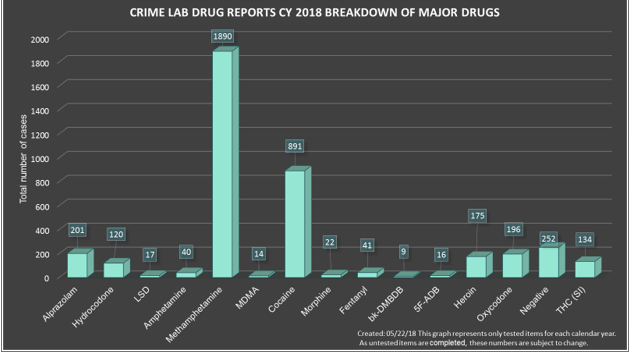 Methamphetamine use is higher than other drugs in Georgia in 2018, according to the Georgia Bureau of Investigation.