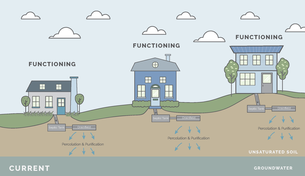 A properly functioning septic system has plenty of soil between the tank and the groundwater to ensure filtration.