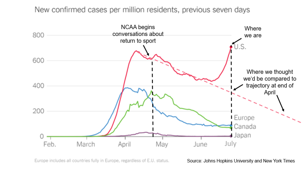 Along with updated guidelines on how colleges might resume sports in the coming year, the NCAA posted a graph illustrating the assumptions it had made previously about the trajectory of the virus in the U.S.