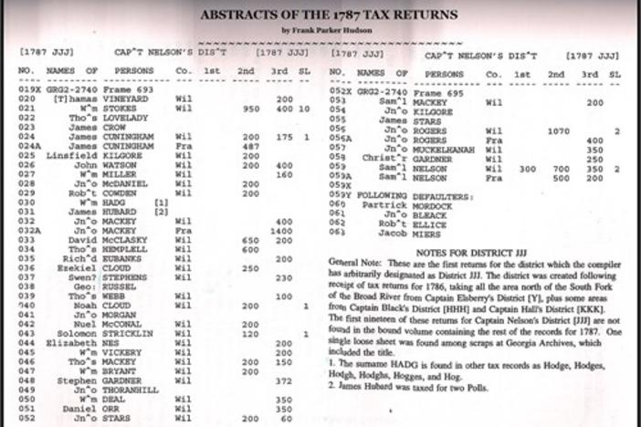 Wilkes County, Georgia Abstracts of the 1787 Tax Returns