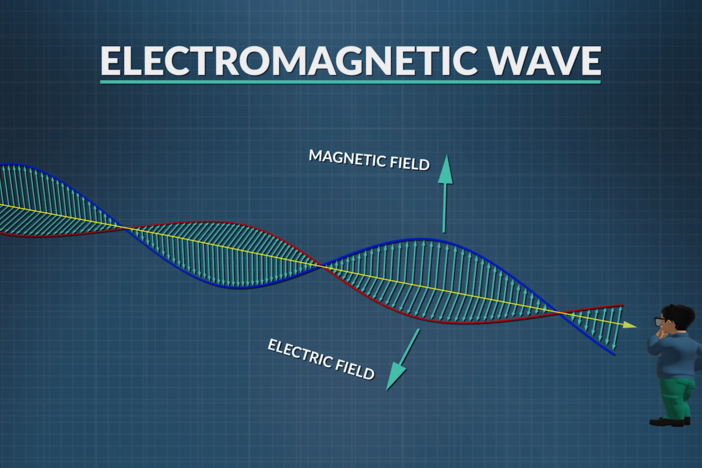 We explore electromagnetic wave properties and the electromagnetic spectrum.
