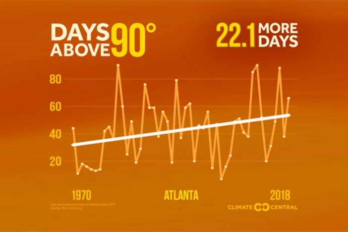 Atlanta sees rise in average summer days above 90 degrees.